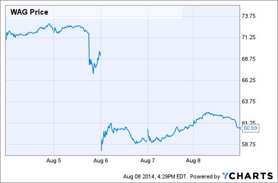 WAG Price Chart