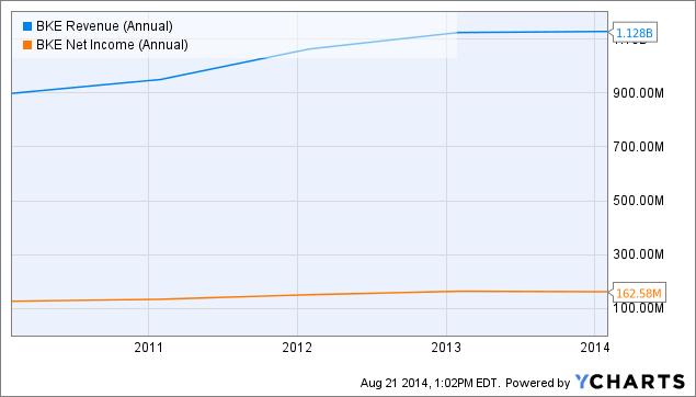 BKE Revenue (Annual) Chart