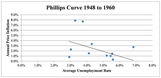 inverse relationship between unemployment and inflation article
