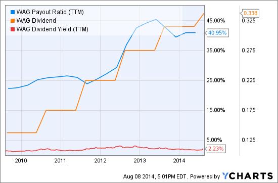 WAG Payout Ratio (NYSE:<a href='http://seekingalpha.com/symbol/TTM' title='Tata Motors Limited'>TTM</a>) Chart