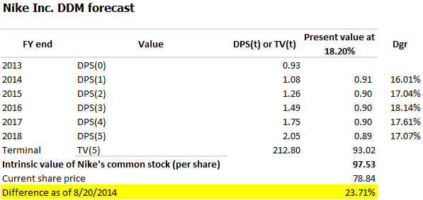 Calculate Dividend Growth Rate