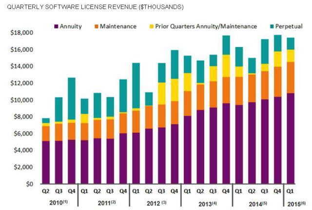 CMG revenue sources