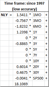 First attempt of formula to estimate Annaly stock price value