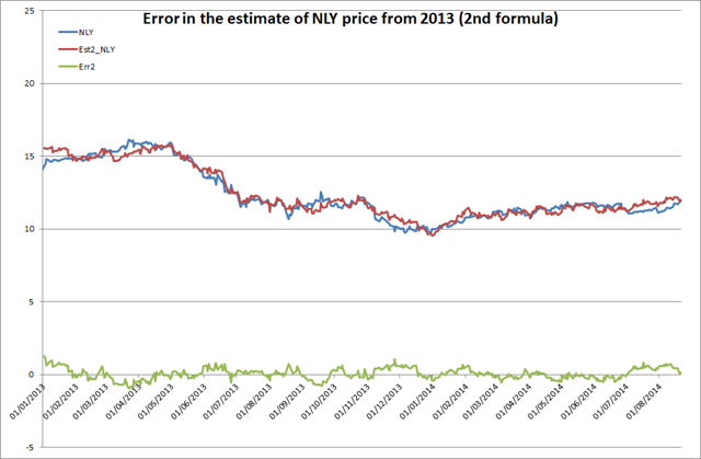 Error in the estimate of NLY price from 2013 (2nd formula)