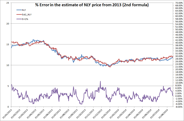 % Error in the estimate of NLY price from 2013 (2nd formula)