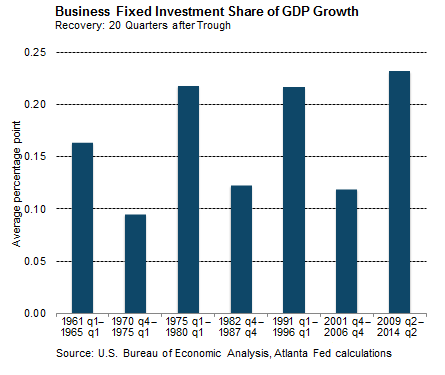 Business Fixed Investment Share of GDP Growth