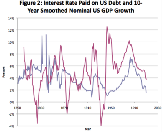 Delong typepad com 20140118 fiscal policy in a depressed interest rate environment pdf