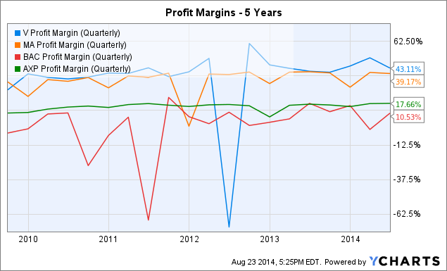 V Profit Margin (Quarterly) Chart