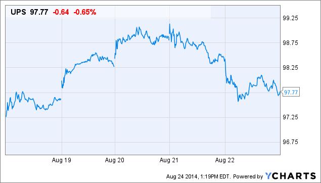 UPS Price Chart