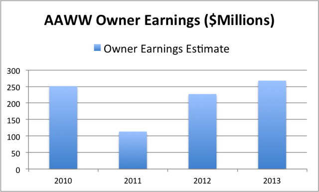 Atlas Air Owner Earnings Estimate (Source: Company filings, chart created by author)