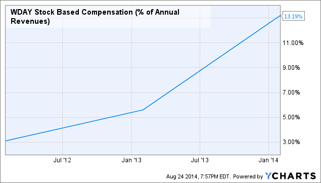 WDAY Stock Based Compensation (% of Annual Revenues) Chart