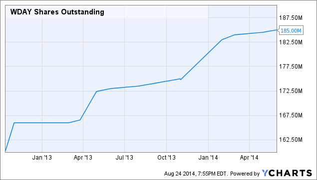 WDAY Shares Outstanding Chart