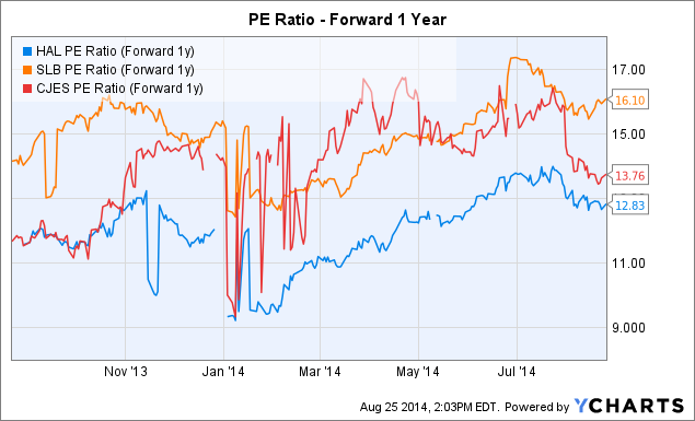 HAL PE Ratio (Forward 1y) Chart