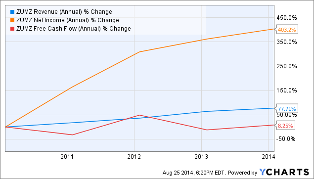 ZUMZ Revenue (Annual) Chart
