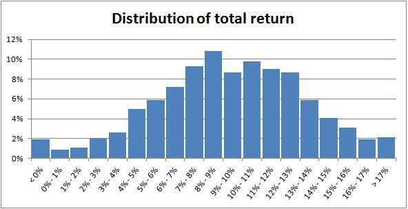 Distribution of total return