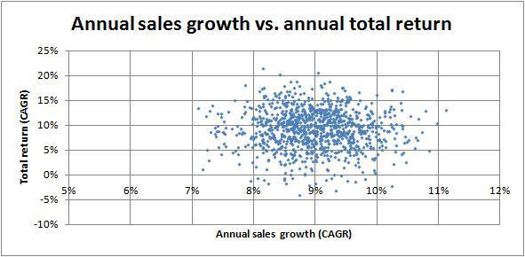 Annual sales vs annual total return