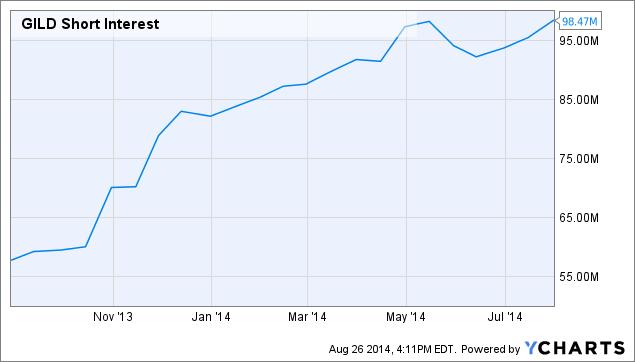 GILD Short Interest Chart