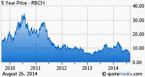 Rubicon 5 yr chart