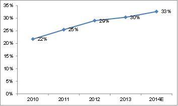 UNP Payout Ratio