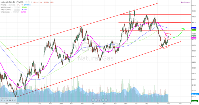 Natural Gas Daily Chart Going Back to 2012 Lows