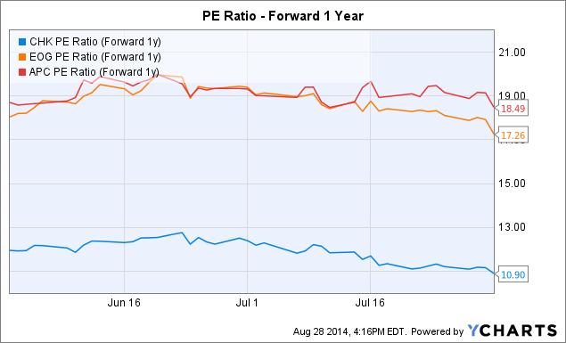 CHK PE Ratio (Forward 1y) Chart