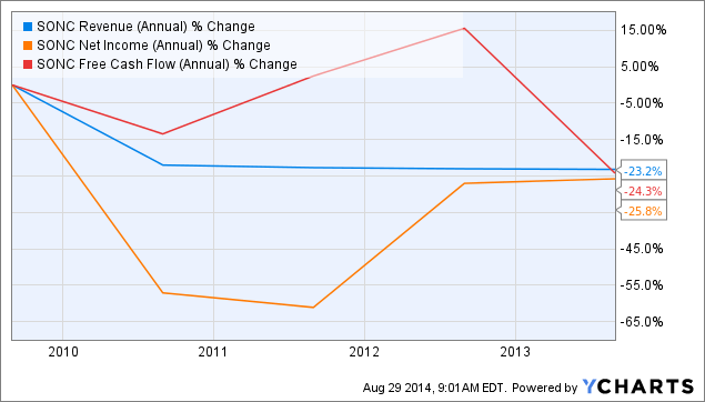 SONC Revenue (Annual) Chart