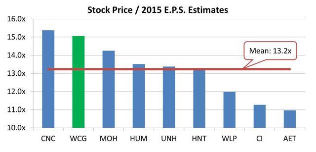 2015 P/E Chart