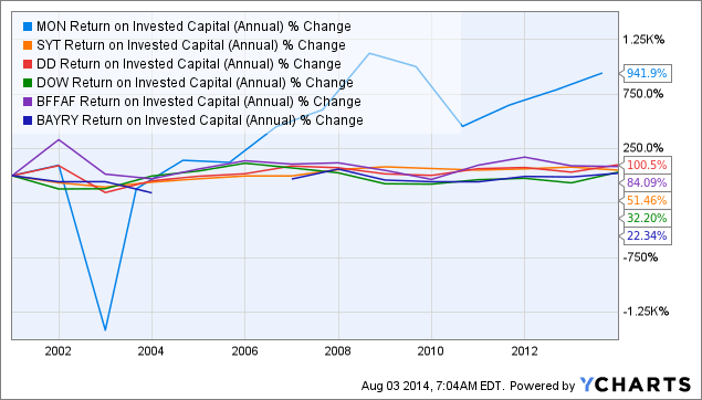 MON Return on Invested Capital (Annual) Chart