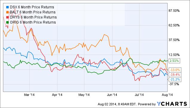 DSX 6 Month Price Returns Chart