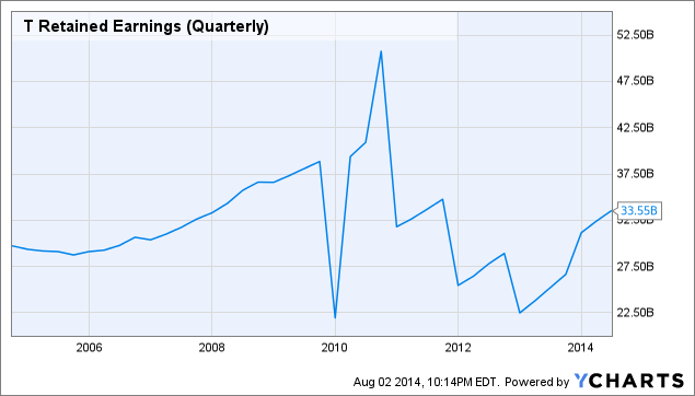 T Retained Earnings (Quarterly) Chart