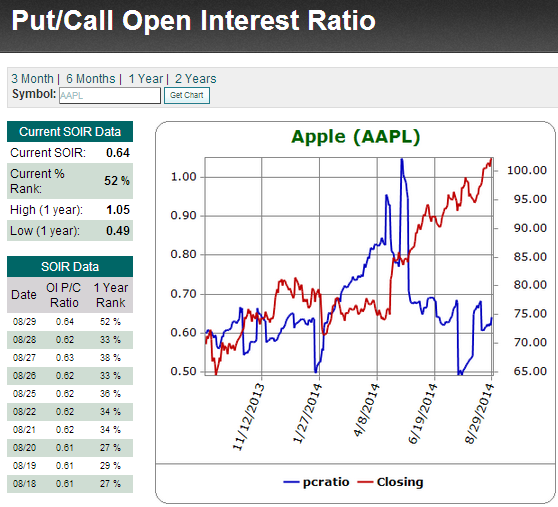Option trading open interest