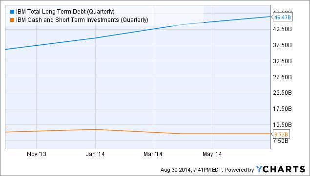 IBM Total Long Term Debt (Quarterly) Chart