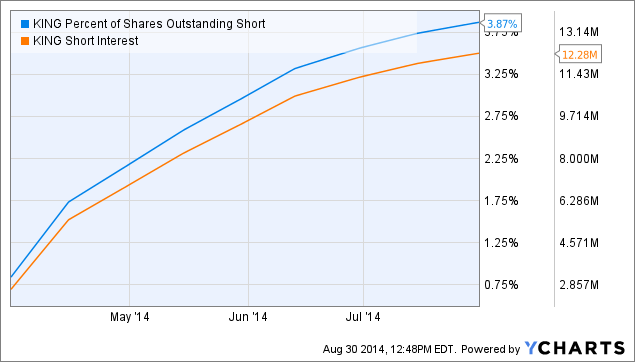 KING Percent of Shares Outstanding Short Chart