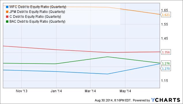 WFC Debt to Equity Ratio (Quarterly) Chart