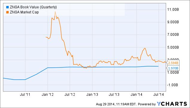ZNGA Book Value (Quarterly) Chart