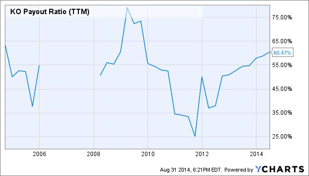 KO Payout Ratio Chart
