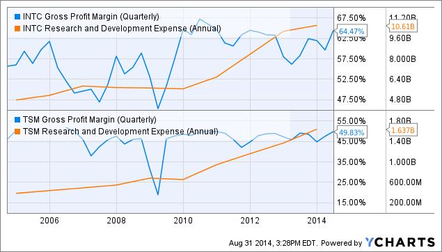 INTC Gross Profit Margin (Quarterly) Chart