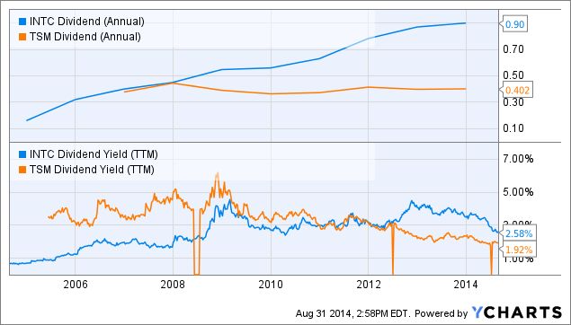 INTC Dividend (Annual) Chart