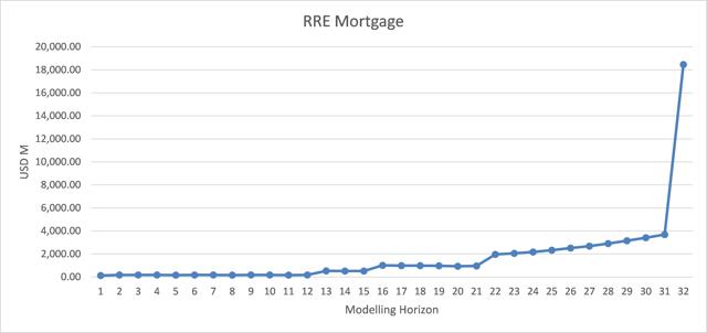 Portfolio of residential real estate mortgages - cash flows