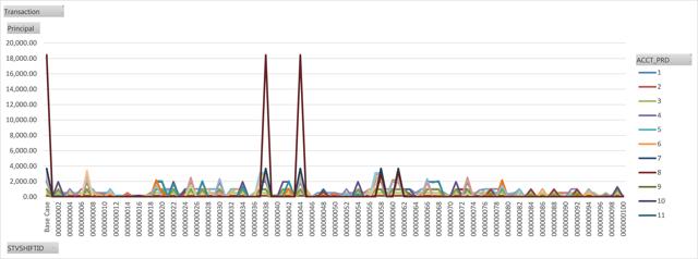 Stochastic Analysis - RREs