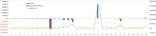 Alternative Confidence Interval - Liquidity at Risk