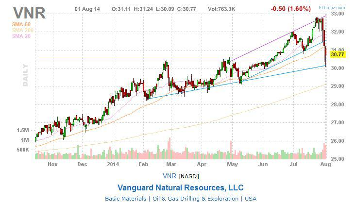 Vanguard Natural Resources Hunt Oil
