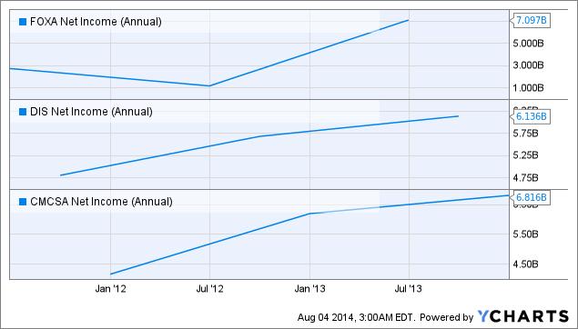 FOXA Net Income (Annual) Chart