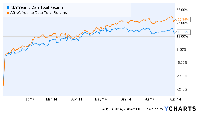 NLY Year to Date Total Returns Chart