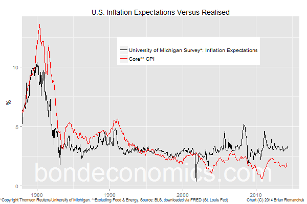 Chart: U.S. Inflation Expectations Versus Realised