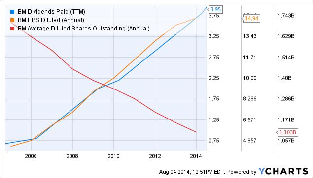 IBM Dividends Paid (<a href=