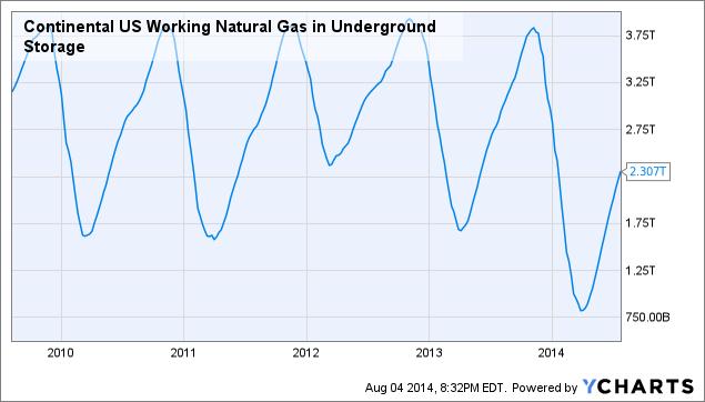 Continental US Working Natural Gas in Underground Storage Chart
