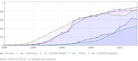 Internet Usage Per Capita (Source: Wolframalpha.com)