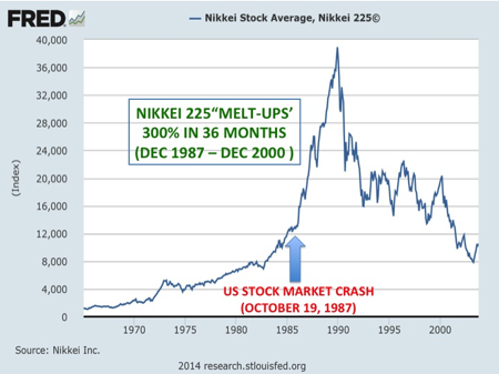 an analysis of causes of the stock market crash