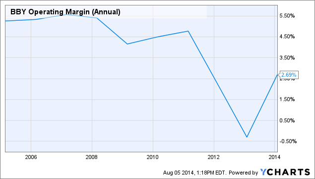 BBY Operating Margin (Annual) Chart